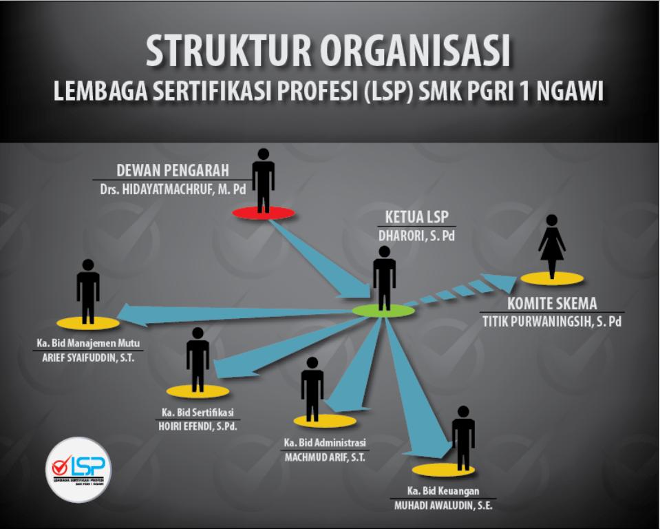 Struktur Oganisasi LSP_OK